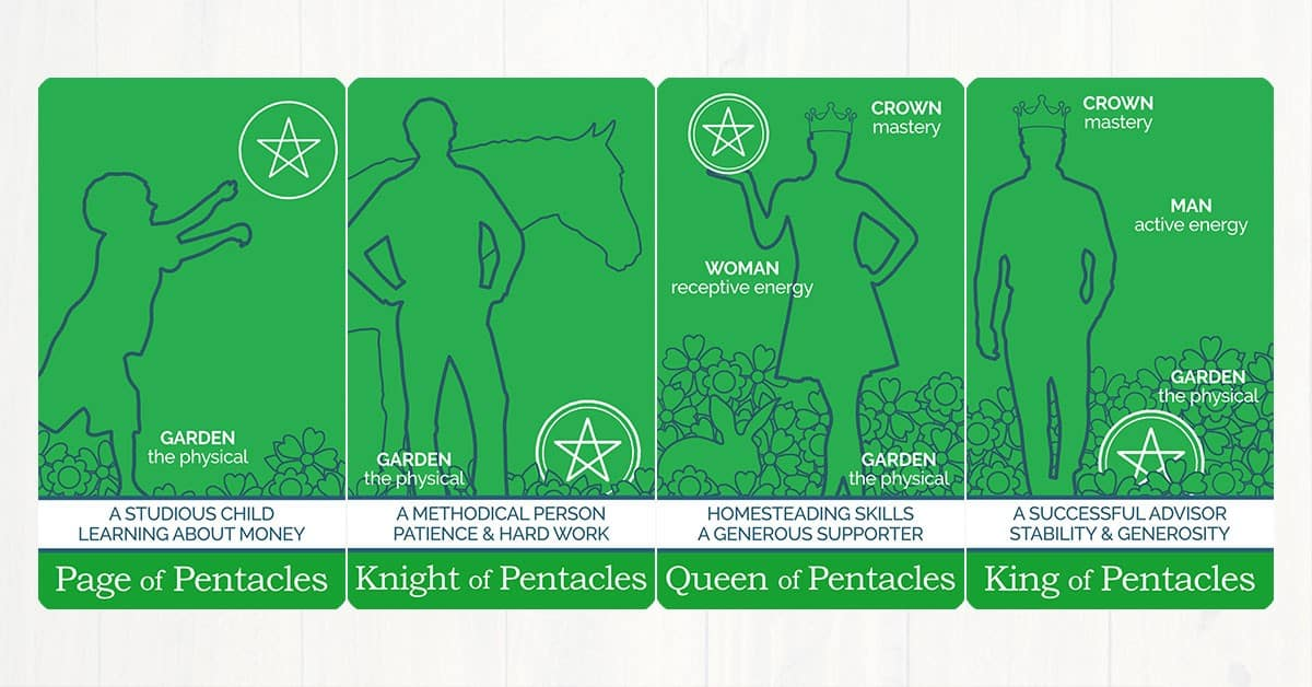 The Pentacles court cards from The Simple Tarot Deck